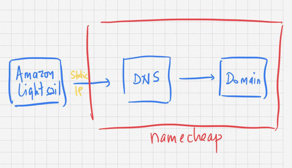 Amazon Lightsail with Namecheap DNS and Domain